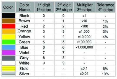 Acronym For Resistor Color Code 28 Images Remembering Resistor Values 28 Images Make