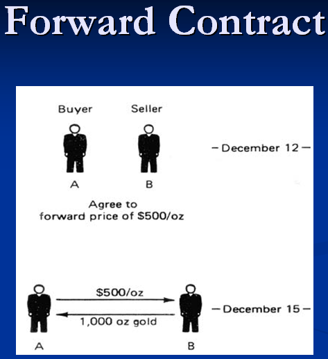 Forex forward agreement