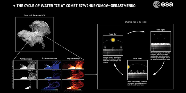 The water-ice cycle of Rosetta's comet. Credit: Data: ESA/Rosetta/VIRTIS/INAF-IAPS/OBS DE PARIS-LESIA/DLR; M.C. De Sanctis et al (2015); Comet: ESA/Rosetta/NavCam – CC BY-SA IGO 3.0