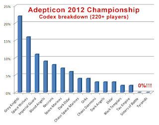 [Image: adepticon-2012-codex-breakdown.jpg]