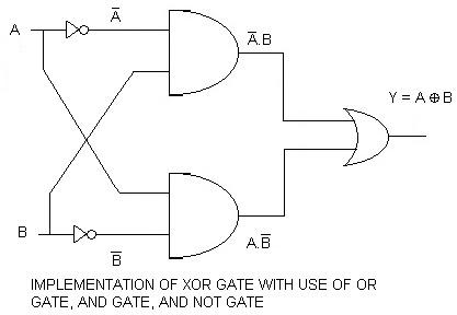 xor gate exclusiveor  bsc shortnote, wiring diagram