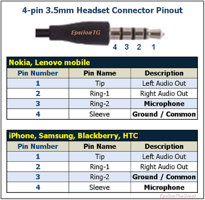enjoy life 4 pin 3 5mm headset pinout omtp v  s ctia 3.5Mm Diagram A V Wiring Diagram 3 5Mm Jack