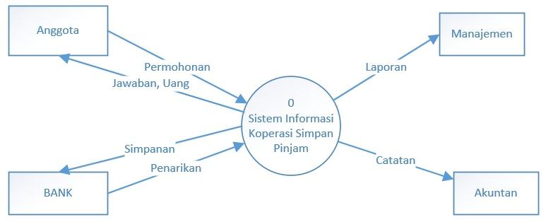 Contoh dfd level 0 part 1 menulis dan membaginya diagram konteks sistem informasi koperasi simpan pinjam ccuart Choice Image