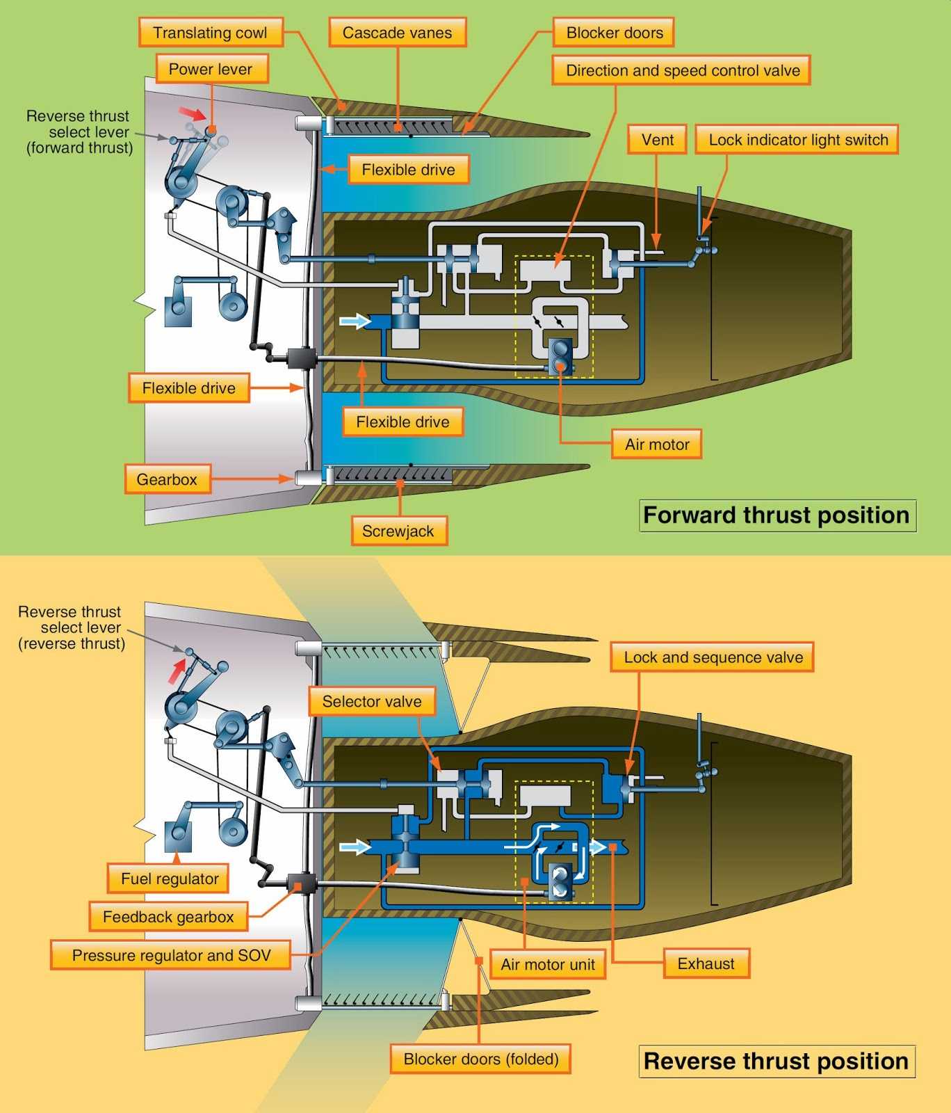 aircraft systems  thrust reversers