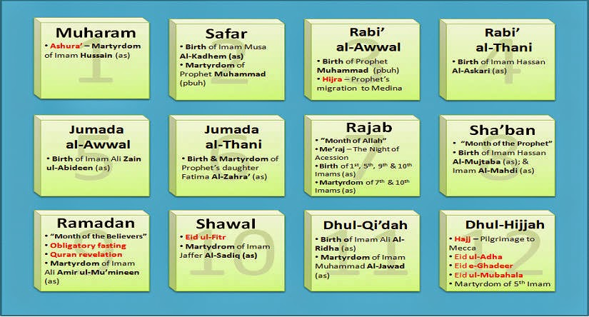 MONTHS OF ISLAM IN ENGLISH