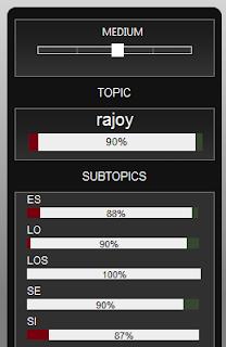 Medida del Sentiment con Twuendz en las RRSS para #Rajoy