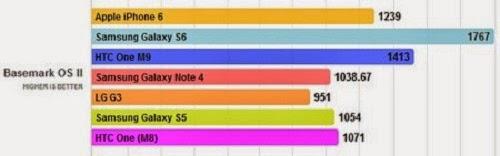 So sánh hiệu suất vi xử lý trên bộ ba siêu phẩm Galaxy S6, One M9 và iPhone 6