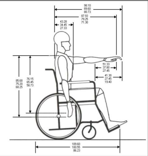 Silla de ruedas medidas antropometricas las sillas de ruedas for Altura lavabo minusvalidos