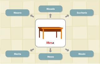 http://www.primerodecarlos.com/TERCERO_PRIMARIA/mayo/Unidad11/lengua/actividades/familia_palabras/actividad4.swf