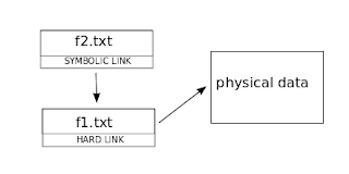 symbolic link