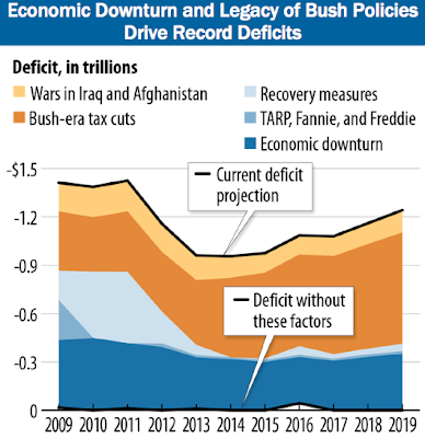 From the Center on Budget and Policy Priorities