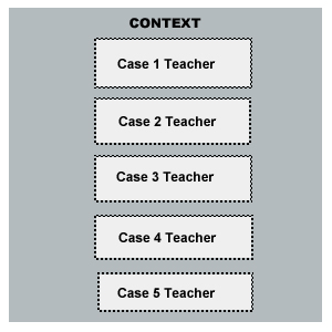different types of case study designs