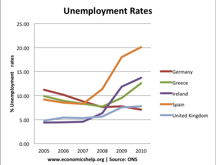 unemployment and economics essay