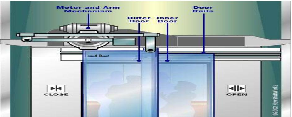 Elevator Control System ~ Electrical Knowhow