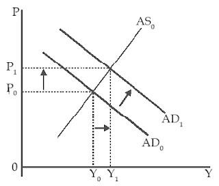 Kurva Inflasi Tarikan Permintaan (Demand-Pull Inflation)