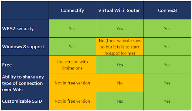 Connectify vs Virtual WiFi Router vs Connec8