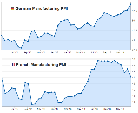 Germany France?s eco**mic divergence
