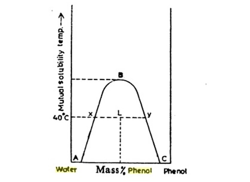 Phase Diagram Two Component System Phenol Water Search For Wiring