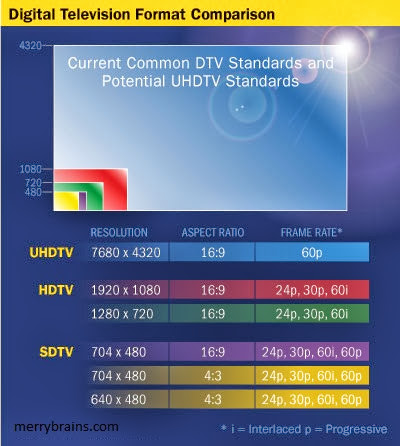 Know about UHDTV Technology