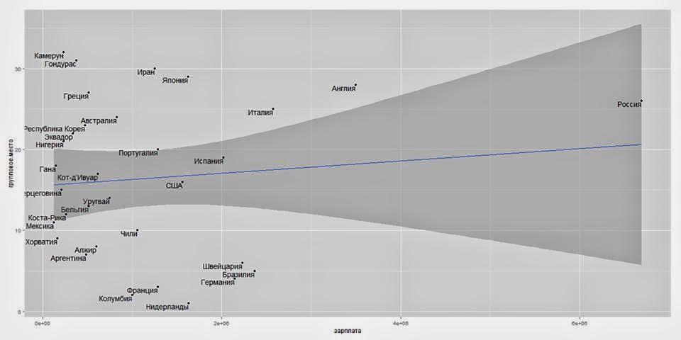 Как влияет зарплата топа на эффективность организации
