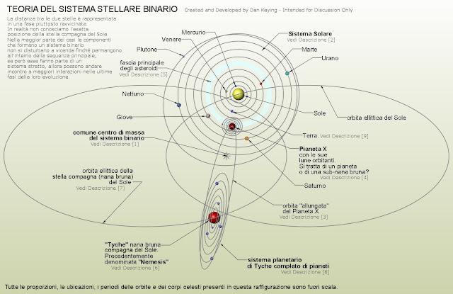 http://silentobserver68.blogspot.com/2013/04/la-stella-binaria-del-sole-parte-2-di-2.html