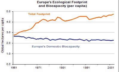 Rising EU ecological footprint