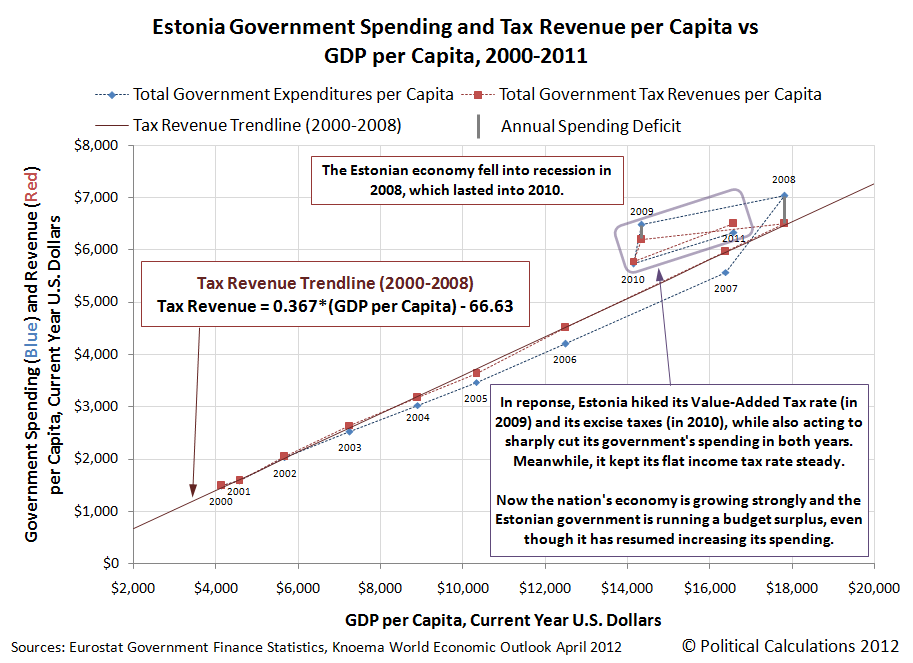 Estonia Government Spending and Tax Revenue per Capita vs GDP per Capita, 2000-2011, Part 1