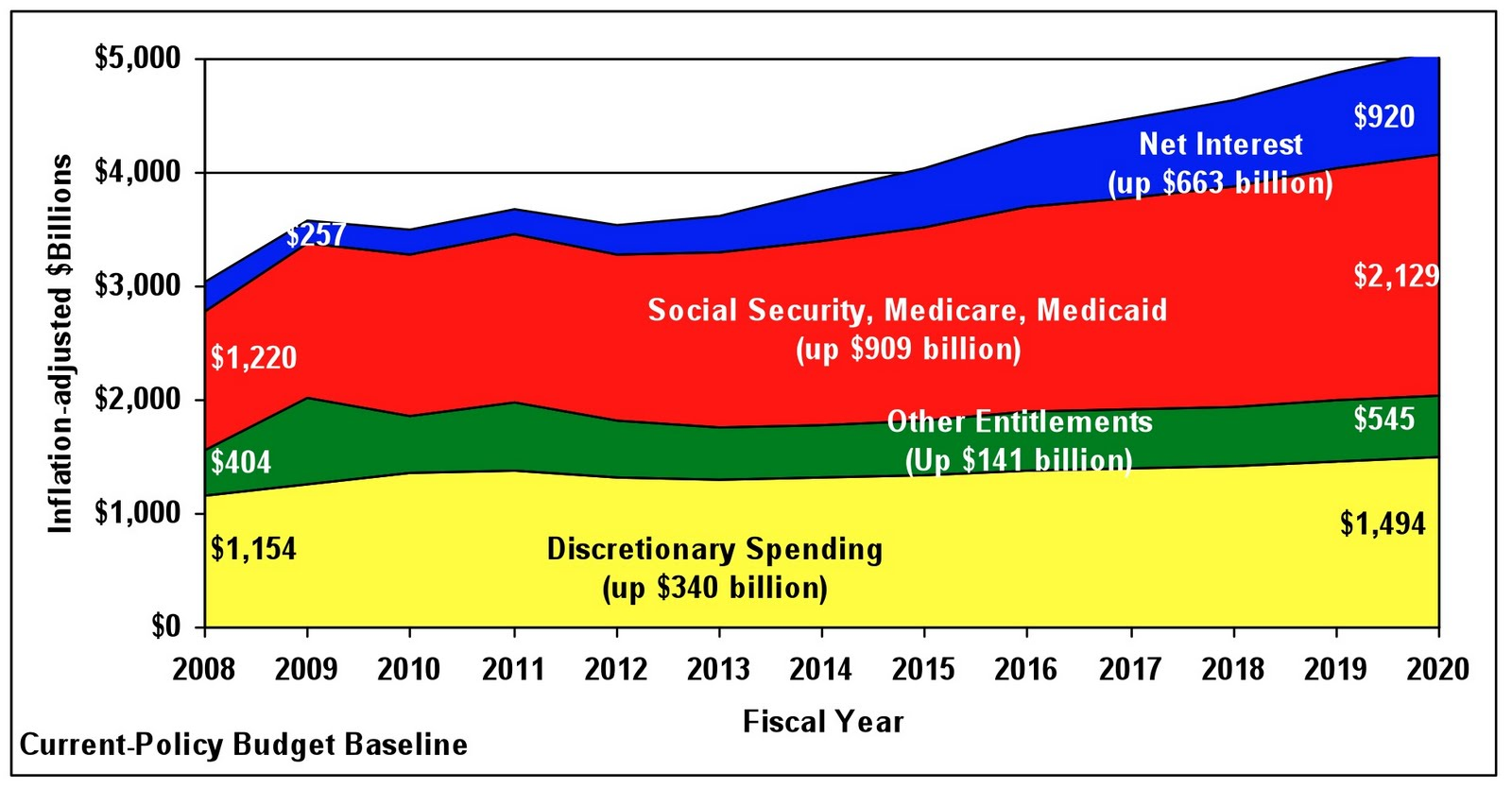 THF%2BEntitlement%2BBudget%2BImage Facts About Entitlements