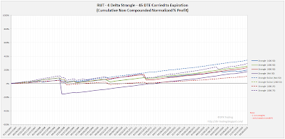 Short Options Strangle Equity Curves RUT 45 DTE 4 Delta Risk:Reward Exits
