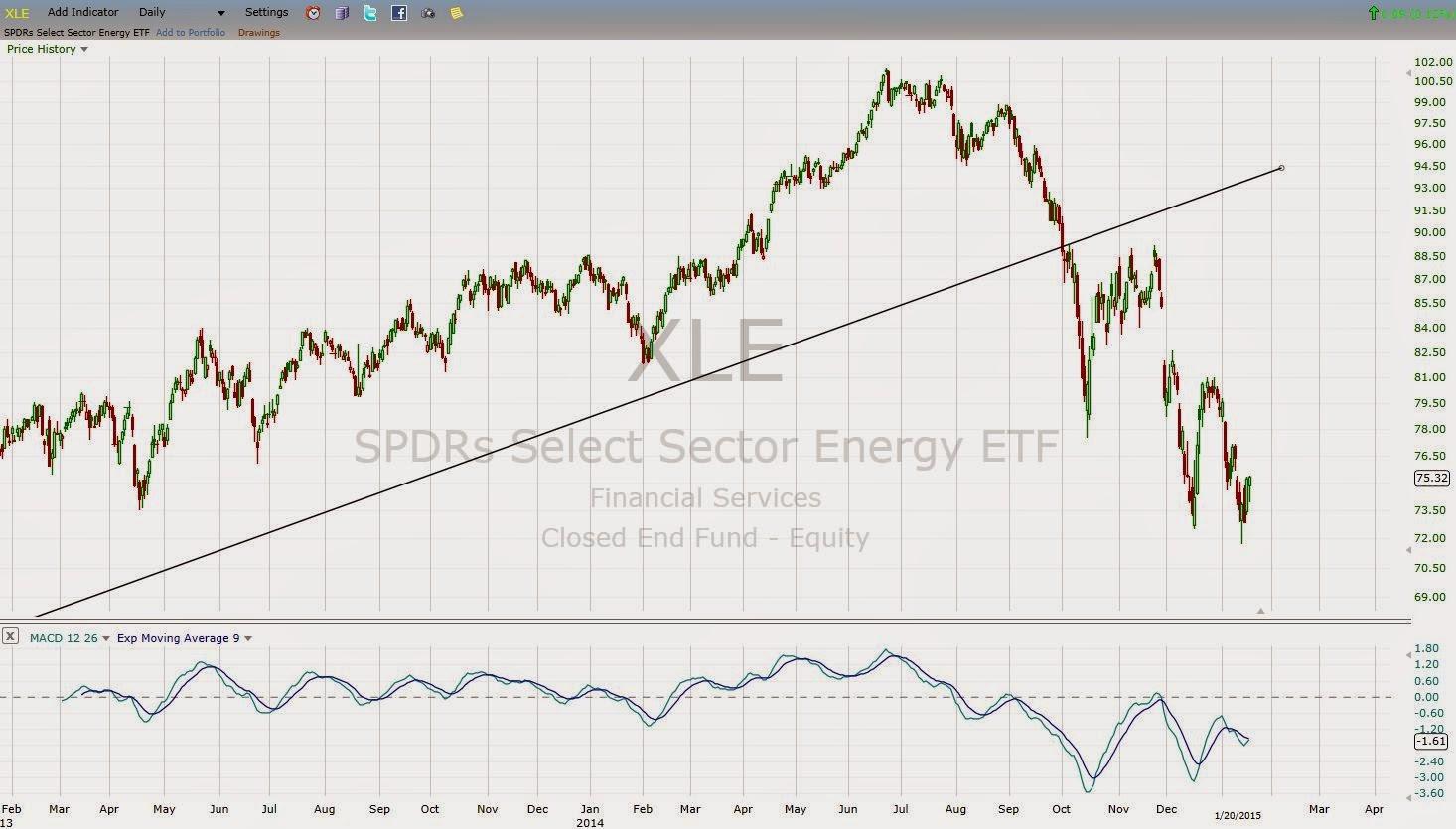 XLE bullish divergence