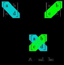 Contoh dan Pembahasan Soal Determinan Matriks