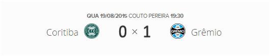O placar de Coritiba 0x1 Grêmio pelas oitavas de final da Copa do Brasil 2015.