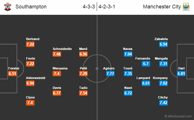 Possible Line-ups, Stats, Team News Southampton vs Manchester City
