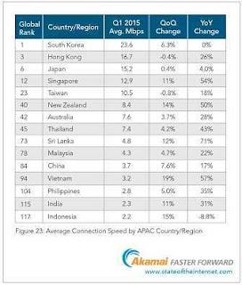 statistik peringkat kecepatan internet 2015  sumber: Akamai.com