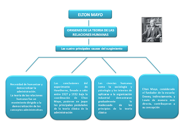 difference between elton mayo and fedrick taylor Scientific method theory by fedrick taylor and human human relations theory vs scientific method theory elton mayo started these experiments by examining.