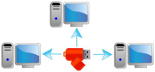 Protects PC with a USB Flash Drive