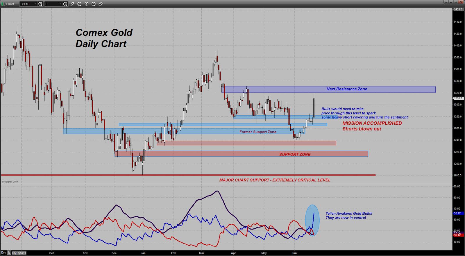 prix de l'or, de l'argent et des minières / suivi quotidien en clôture - Page 13 Chart20140619101848