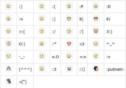 Emoticons Facebook Chat Smiley Symbols