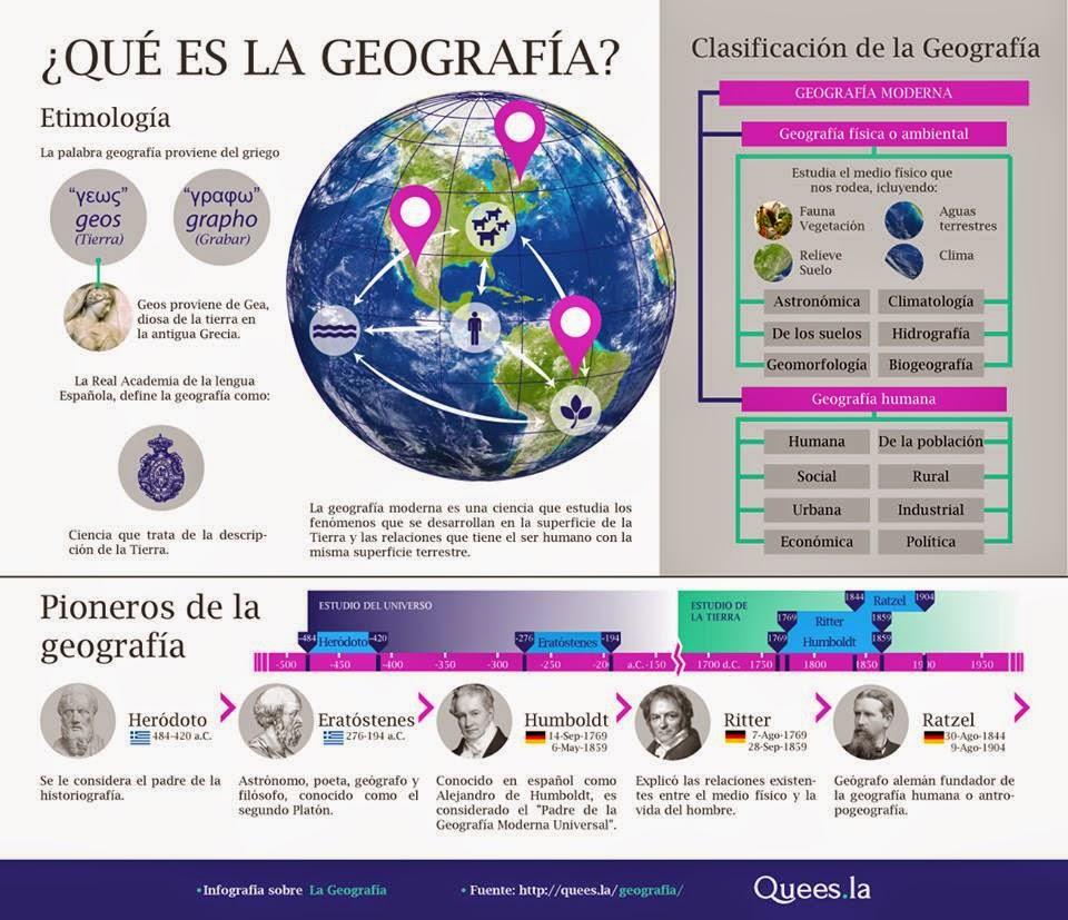 ¿ Qué es Geografía ?