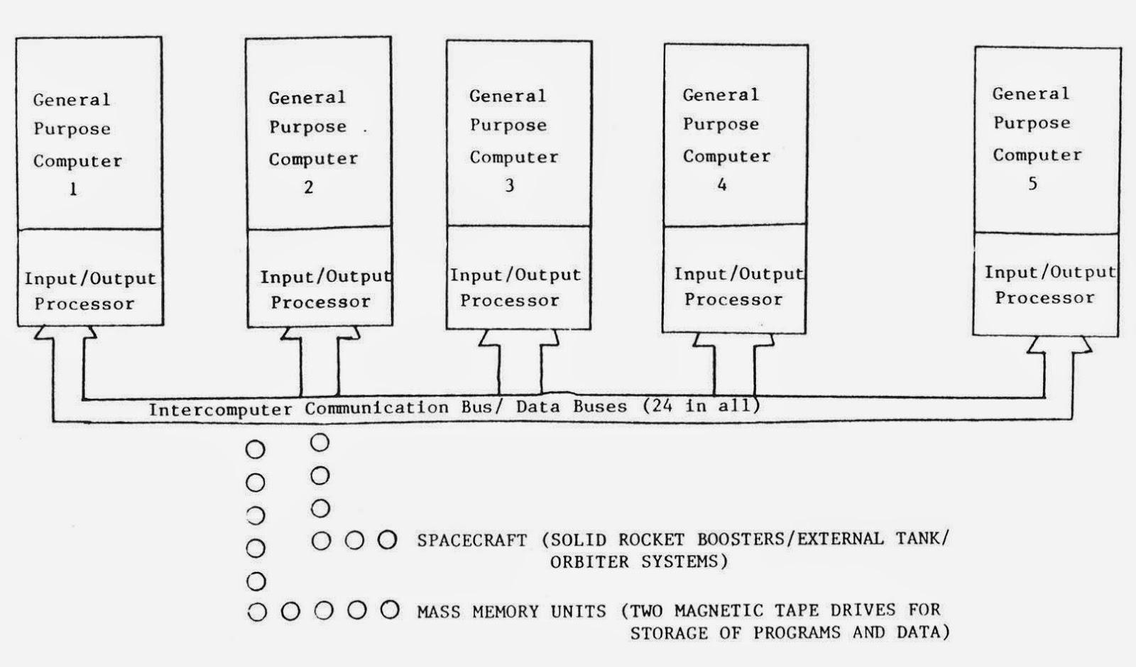 Esquema de conexión de los cinco ordenadores del Space Shuttle