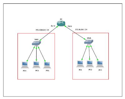 topologi jaringan menggunakan DHCP