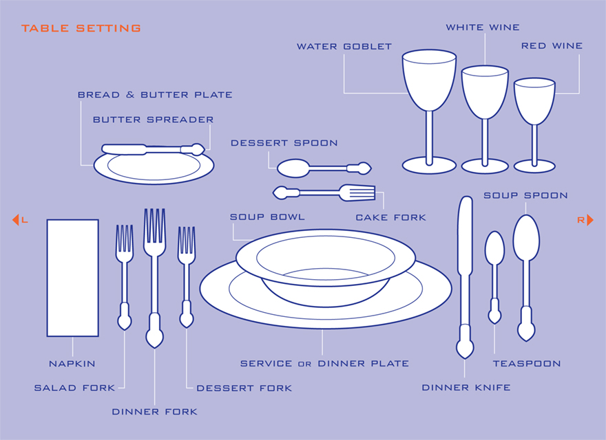 Dinner Table Setting Proper Setting : setting the table you can modify this to suit your dinners needs