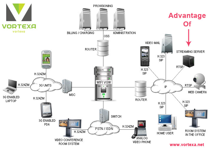 how to create a video streaming server
