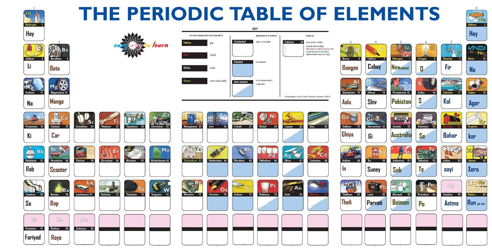 Fast And Easy Way To Learn The Periodic Table – Periodic ...