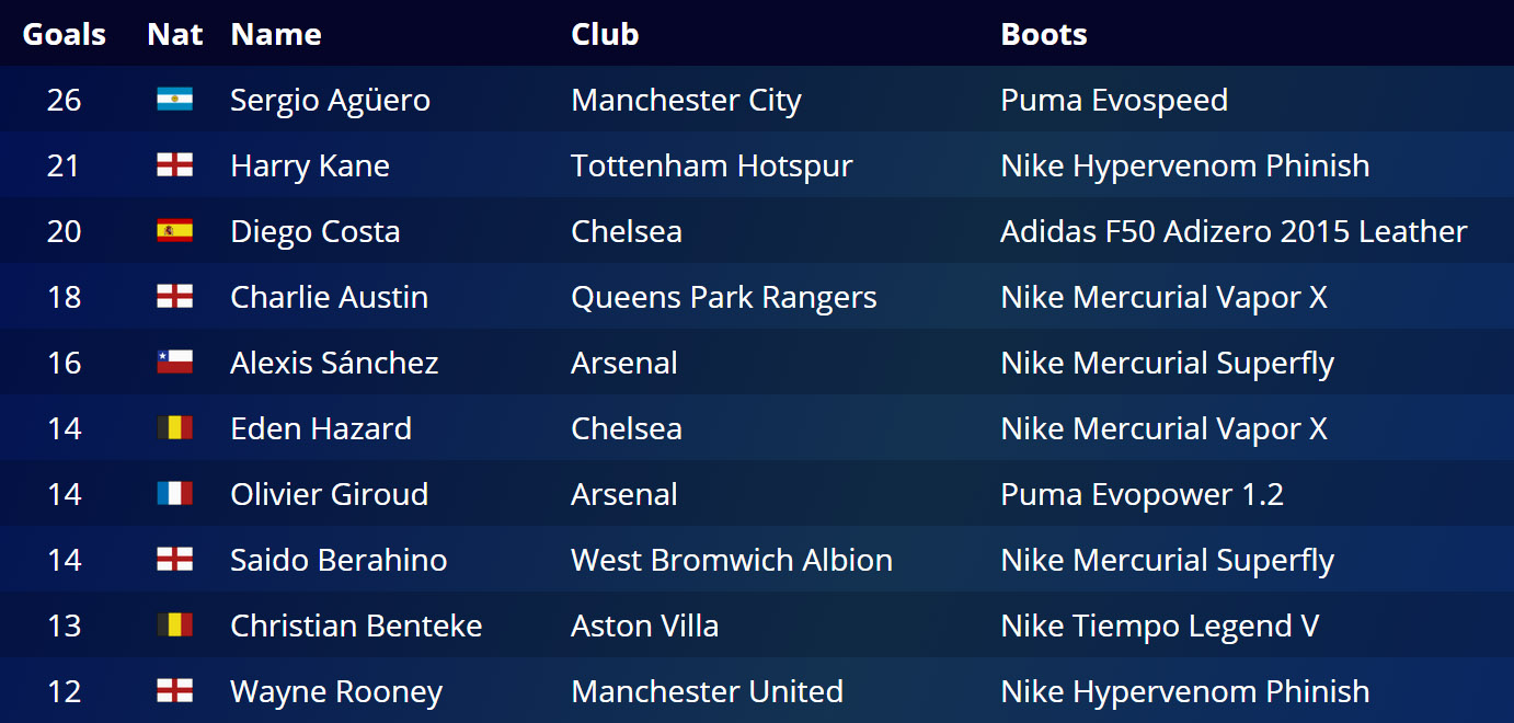 premier league goalscorers