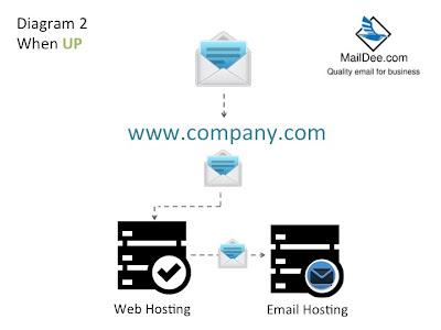 Email Hosting ปลายทาง