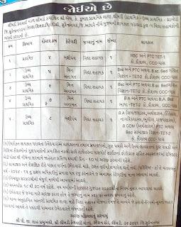 Vidhyasahayak recruitment in granted primary school..