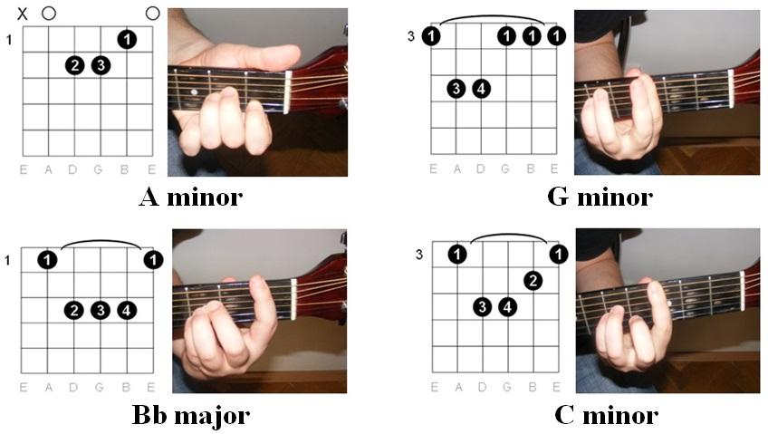 Easy Guitar Tabs: Easy Guitar Tabs: Roxette