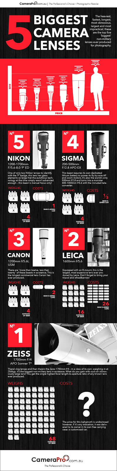 5 Biggest Camera Lenses Ever Produced for Photography #Infographic