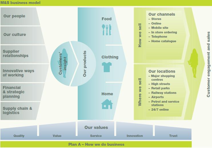 Business Model 2014